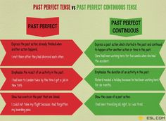 Past Perfect vs Past Perfect Continuous! What is the difference between Past Perfect and Past Perfect Continuous Tense? Learn the differences with useful rules and examples. English Writing, English Words, Teaching English, English Language, Learn English For Free, Improve Your English, English Grammar Tenses, English Vocabulary, Shakespeare