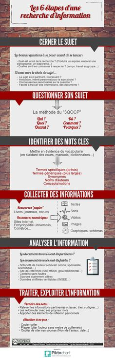 Recherche d'information | Piktochart Infographic Editor French Classroom, Web Design, Content Marketing Strategy, Study Hard, Business Intelligence, Always Learning, Studyblr, School Hacks, Study Tips