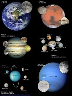 Planets and their important Moons of our solar system... Out of 8 planets, as we know, there's no Moon for Mercury and Venus
