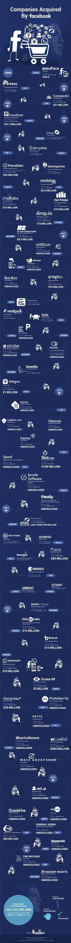 The biggest social media platform today is Facebook and boy! What credibility the name brings with it. Facebook has grown leaps and bound today; so much that it has been acquiring companies on the go since 2005. From 2005 to 2016, we take you through the number of companies Facebook has taken over. Infographic by - TechWyse