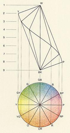 Arthur Pope « colorsystem