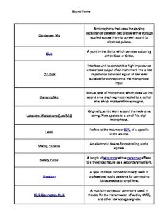 english worksheet my trip to england 10 theatre vocabulary and best memories of the stay. Black Bedroom Furniture Sets. Home Design Ideas