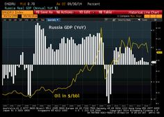 Putin's performance in 1 chart: #Russia is one-trick econ. Oil contributed to fat living of 2000s and lack of reforms