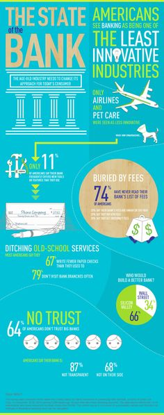 State of the Bank Infographic from Harris and GoBank.