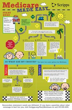 Are you thinking about making changes to your Medicare coverage? This #infographic on Medicare will help you understand your options for open enrollment. This is also a perfect road map for anyone helping a loved one understand their options!