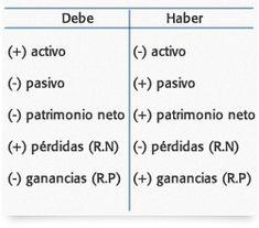 Principios de Partida Doble | Sistema de información contable