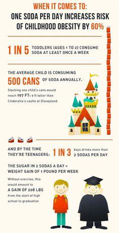 Soda and obesity