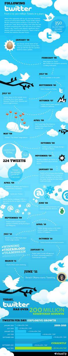 An Infographic of Twitter Milestones