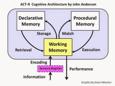This is the first in a series of posts on important theories of learning and memory.