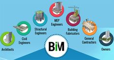 Building Information Modeling (BIM) is the boon to construction industry. Well, this would be true only if EPC firms and general contractors would start BIM journey in their building and infrastructure...