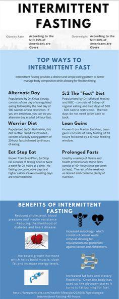 Intermittent Fasting 16/8 Diet Program - chatposts