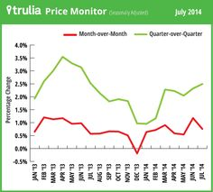 4 Questions to Help You Time the Market | Trulia TipsTrulia Tips