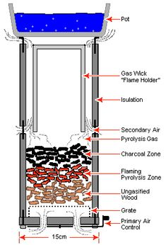 This site has a link to detailed plans for natural convection wood gas stoves that burn cleanly and efficiently. I would like to experiement with the inverted downdraft gasifier method.