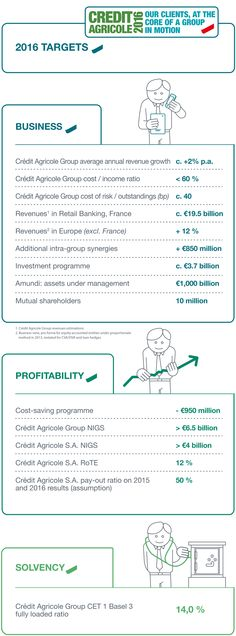 Crédit Agricole 2016 : Financial objectives of Crédit Agricole Group and Crédit Agricole S.A.