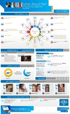 Create Your Own Infographic From Your Facebook, Twitter & YouTube Activity