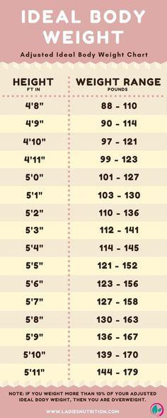 Height to Weight chart Pinterest Height weight charts, Weight