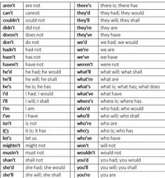 Common Contractions Guide | Note to Self | Pinterest | Language arts ...