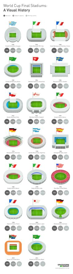 Here is a handy infographic by the United Kingdom based Grassform Group about the different World Cup final stadiums. Football/soccer fans can learn all about the various stadiums including the year… Soccer Stadium, Soccer Fans, Football Stadiums, Play Soccer, Football Soccer, Football Final, Legends Football, Free Football, World Cup 2014