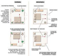 Feng Shui Bedroom layout.