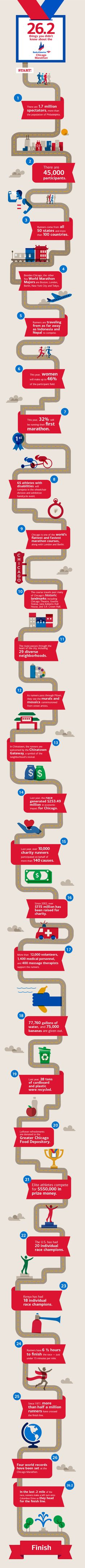 2013 Chicago Marathon Infographic