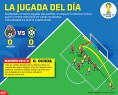 Nombrado el mejor jugador del partido, el arquero Guillermo Ochoa salvó la meta mexicana en varias ocasiones. Esta atajada es la más espectacular. #Brasil2014 #México