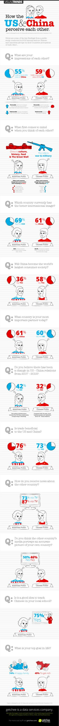 80 Best china infographics images in 2013 | Info graphics
