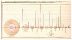 The first documented use of the Pie Chart: Statistical Breviary by William Playfair (The birth of information graphics) Pie Charts, Charts And Graphs, Information Visualization, Data Visualization, Information Design, Information Graphics, Generative Art, Social Science, Diagram