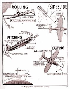 Pitch, roll, and yaw Aviation Training, Pilot Training, Air Fighter, Fighter Jets, Aviation Humor, Civil Aviation, Airplane Flying, Private Pilot, Aircraft Maintenance