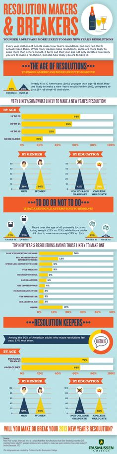 Who's likely to make and then keep a New Year's Resolutions [Infographic]