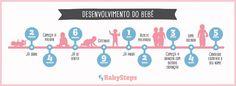 #Desenvolvimento_do_Bebé #babysteps #desenvolvimento #bebé #pais #crescer #gatinhar #falar #andar #comer