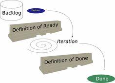 ready criteria agile - Google Search