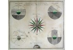 Geometrical Map, Compass Rose, 1766