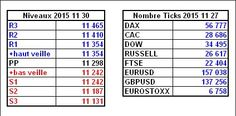 File #scalping et #daytrading partageons nos trades en direct : http://www.andlil.com/forum/scalping-et-day-trading-du-lundi-30-novembre-2015-t10920.html