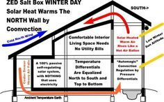 Passive Solar Heating | Passive Solar TBZ on a Winters Night