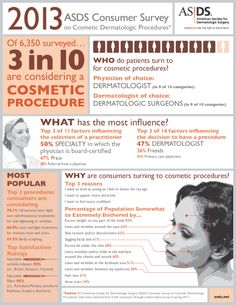 2013 ASDS Survey on Cosmetc Dermatologic Procedures #cosmetic #beauty #aging #dermatology