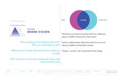 Vision Statement, The A Team, Modern Family, The Simpsons, Teamwork, The Fosters, Innovation, Goals, Technology