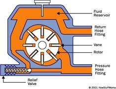 steering pump diagram