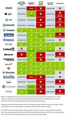 Přehledná infografika o šifrování velkých webů a soc. sítí.