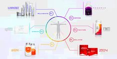 Jeunesse global Luminesce Reserve Finiti ZEN AM/PM Business opportunities Zen, Le Psoriasis, Dna Repair, Under Eye Bags, Stem Cells, Anti Aging Skin Care, Cellulite, Internet, Pure Products