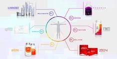 Jeunesse global Luminesce Reserve Finiti ZEN AM/PM Business opportunities