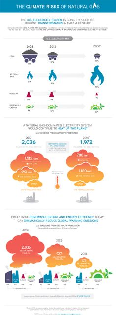 Infographic: The Climate Risks of Natural Gas | Union of Concerned Scientists
