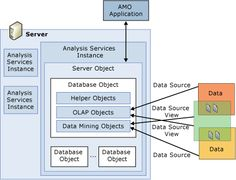 Analysis Services objects