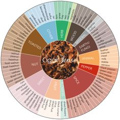 The Cigar Sense aromas wheel was created to help fine cigar lovers figure out what they like and do not like in a cigar. Cigars And Whiskey, Good Cigars, Pipes And Cigars, Cuban Cigars, Havana Cigars, Cigar Humidor, Cigar Bar, Cigar Boxes, Cigar Smoking