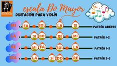 Digitación para la escala de DO Mayor Musical, Violin, Minnesota, Map, Fictional Characters, Major Scale, C Major, Location Map, Maps
