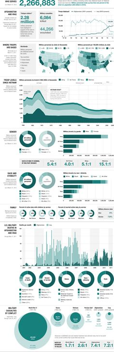 By The Numbers: Today's Military    Keywords: Infographic - Data Visualization - Information Design -  Infographics - Visualizations