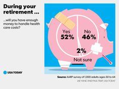 Saving for retirement? Sparrows, Saving For Retirement, Money Saving Tips, Personal Finance, Health Care, Saving Tips, Health