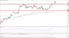 Crude Oil Prices Update: WTI & Brent Crude Attempts New High - http://www.fxnewscall.com/crude-oil-prices-update-wti-brent-crude-attempts-new-high/1939344/