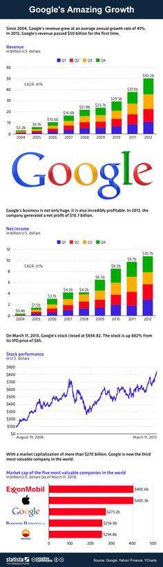 Google's amazing growth [infographic]