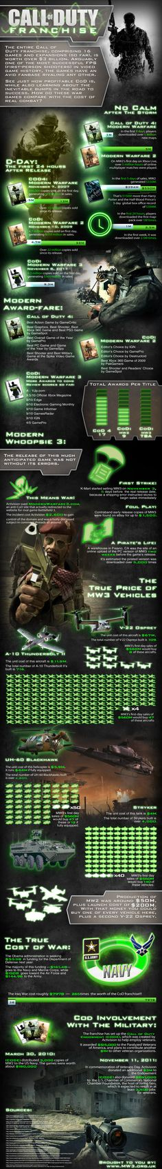 22 Best Call of Duty Images images in 2013 | Call of duty