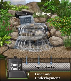 You can use any of these 3 small backyard water feature ideas to liven up your home. Spillway bowls, fountains, or 1 more idea could be your next project. Small Water Features, Water Features In The Garden, Backyard Water Feature, Ponds Backyard, Backyard Waterfalls, Backyard Stream, Garden Ponds, Backyard Ideas, Pond Landscaping